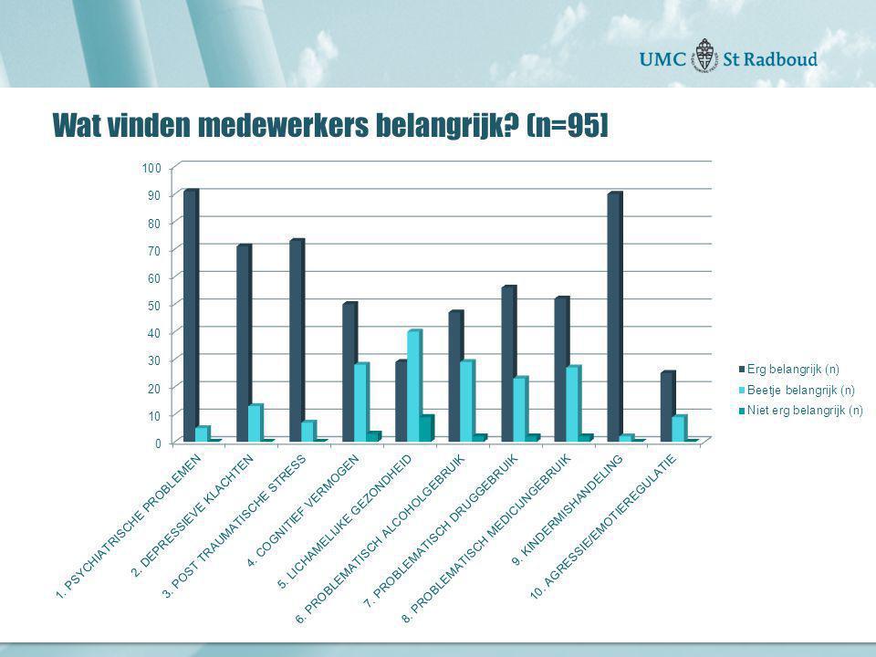 Wat vinden medewerkers belangrijk (n=95]